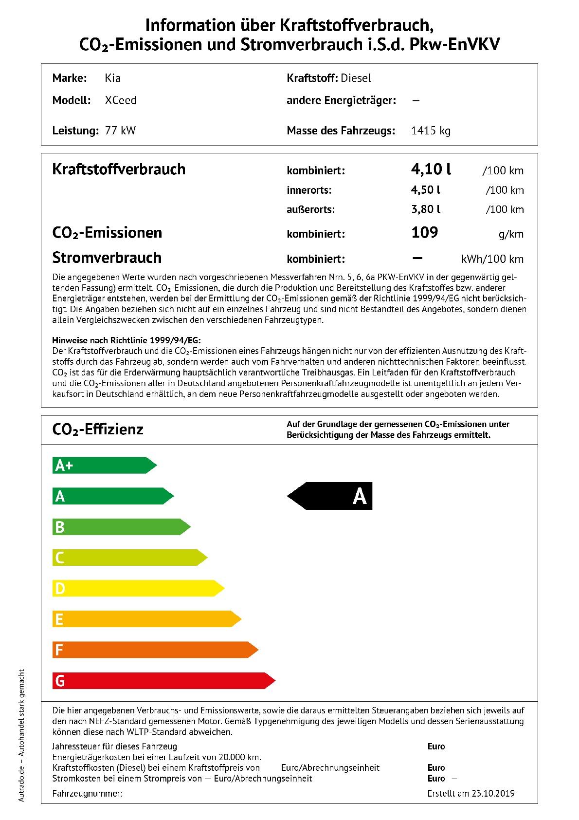 Energielabel 1.6 CRDi SCR